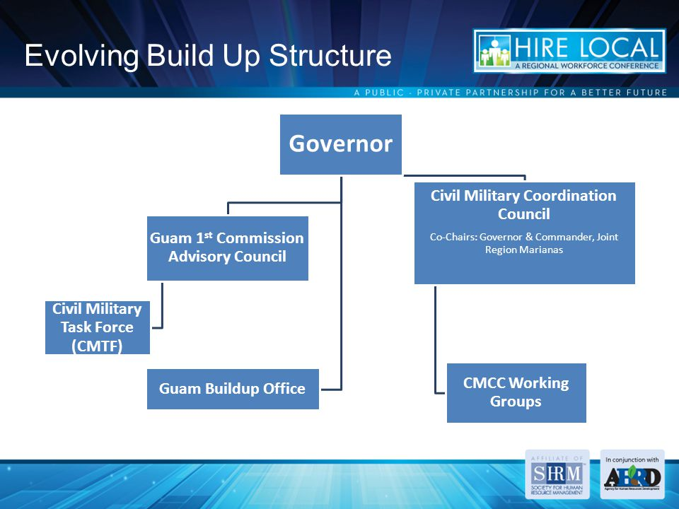 Evolving Build Up Structure Governor Guam 1 st Commission Advisory Council Civil Military Task Force (CMTF) Civil Military Coordination Council Co-Chairs: Governor & Commander, Joint Region Marianas CMCC Working Groups Guam Buildup Office