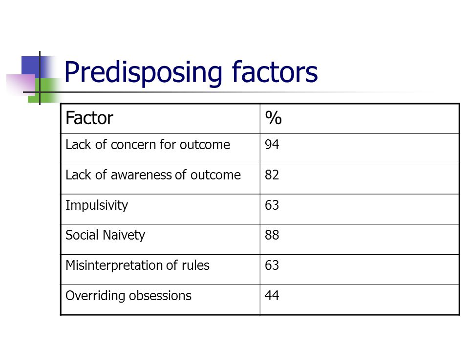 Predisposing factors Factor% Lack of concern for outcome94 Lack of awareness of outcome82 Impulsivity63 Social Naivety88 Misinterpretation of rules63 Overriding obsessions44