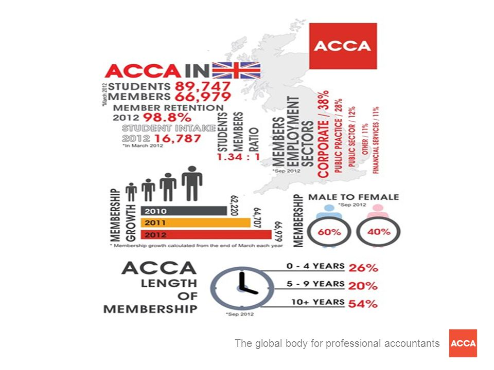 The global body for professional accountants