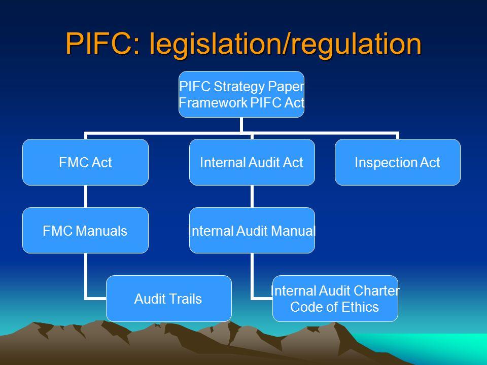 PIFC: legislation/regulation PIFC Strategy Paper Framework PIFC Act FMC Act FMC Manuals Audit Trails Internal Audit Act Internal Audit Manual Internal Audit Charter Code of Ethics Inspection Act
