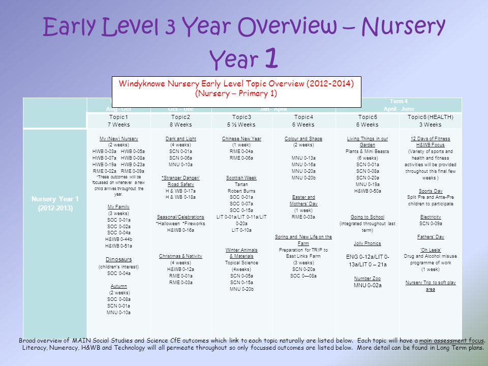 Early Level 3 Year Overview – Nursery Year 1 Term 1 Aug - Oct Term 2 Oct – Dec Term 3 Jan - April Term 4 April - June Topic 1 7 Weeks Topic 2 8 Weeks