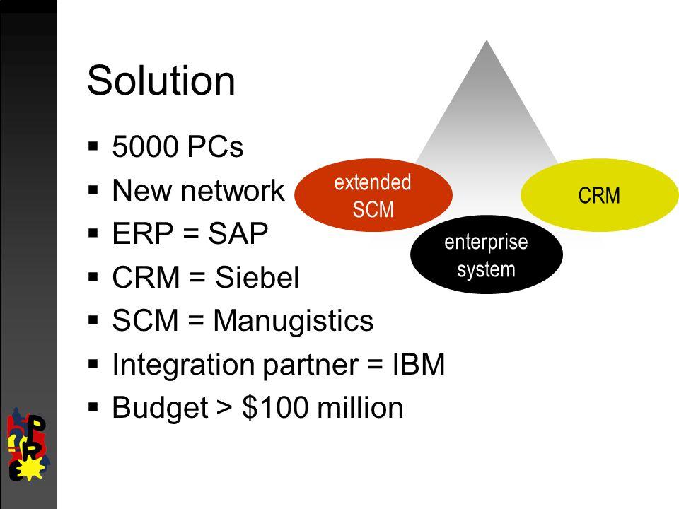 Solution  5000 PCs  New network  ERP = SAP  CRM = Siebel  SCM = Manugistics  Integration partner = IBM  Budget > $100 million enterprise system