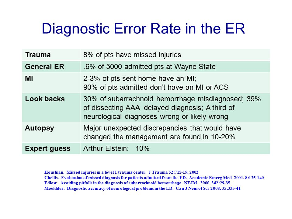 Diagnostic Error Rate in the ER Trauma8% of pts have missed injuries General ER.6% of 5000 admitted pts at Wayne State MI2-3% of pts sent home have an MI; 90% of pts admitted don't have an MI or ACS Look backs30% of subarrachnoid hemorrhage misdiagnosed; 39% of dissecting AAA delayed diagnosis; A third of neurological diagnoses wrong or likely wrong AutopsyMajor unexpected discrepancies that would have changed the management are found in 10-20% Expert guessArthur Elstein: 10% Houshian.