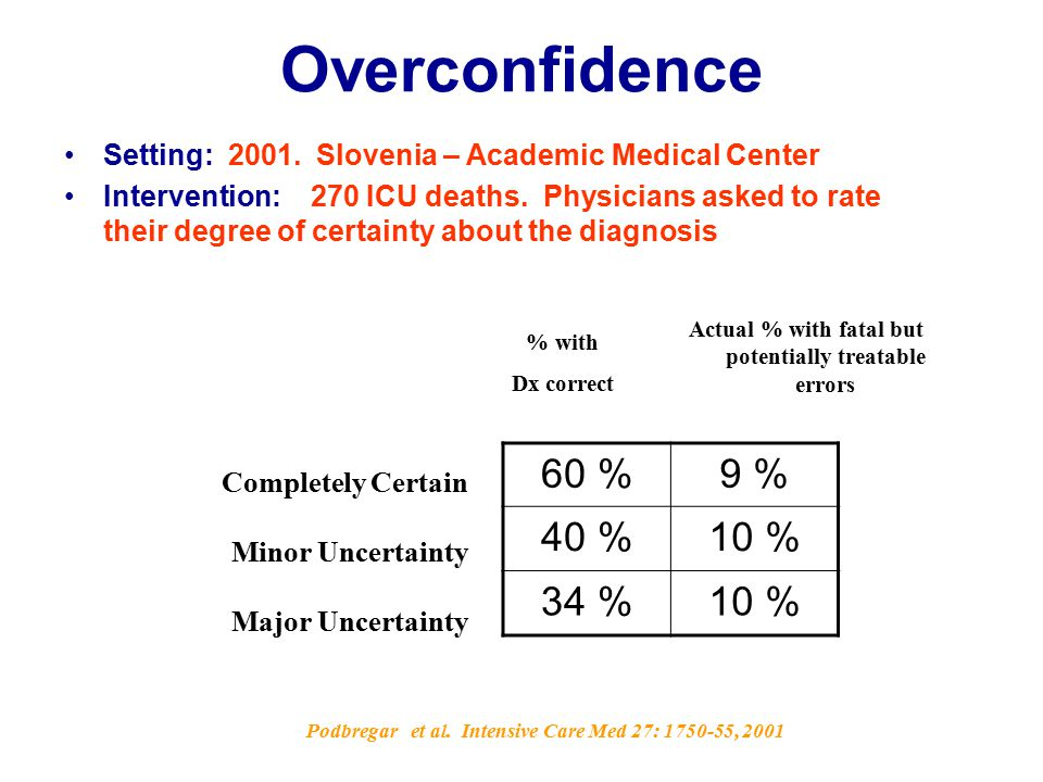 Overconfidence Setting: 2001. Slovenia – Academic Medical Center Intervention: 270 ICU deaths.