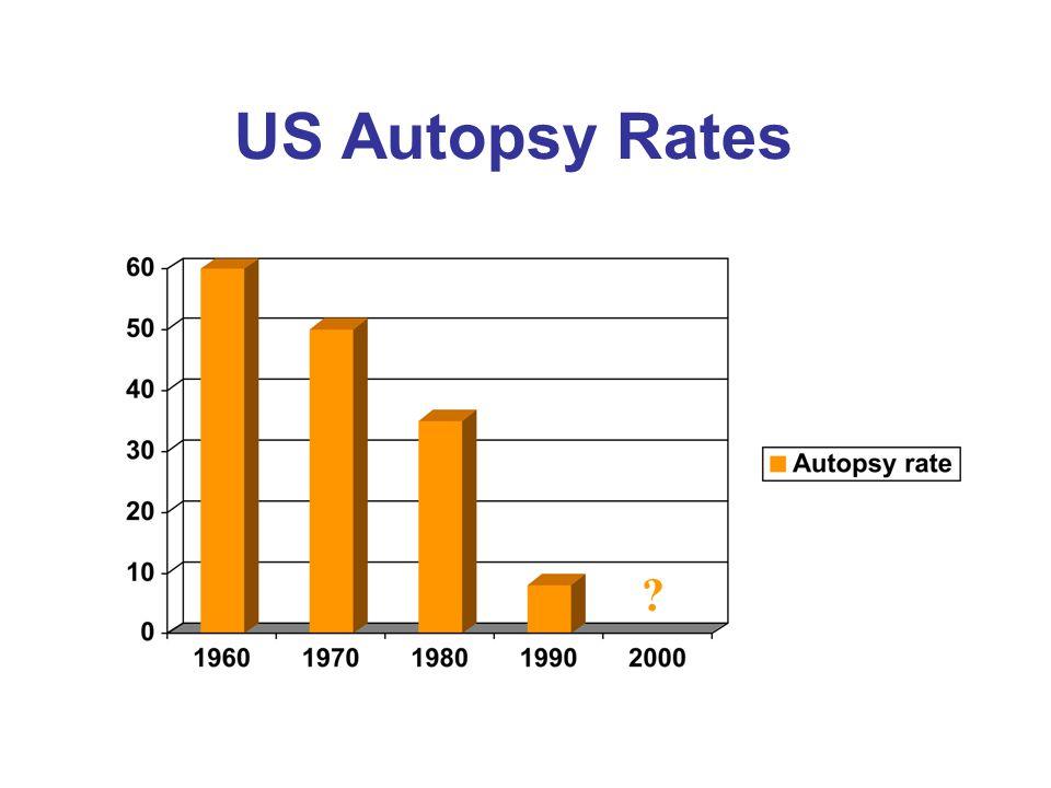 US Autopsy Rates