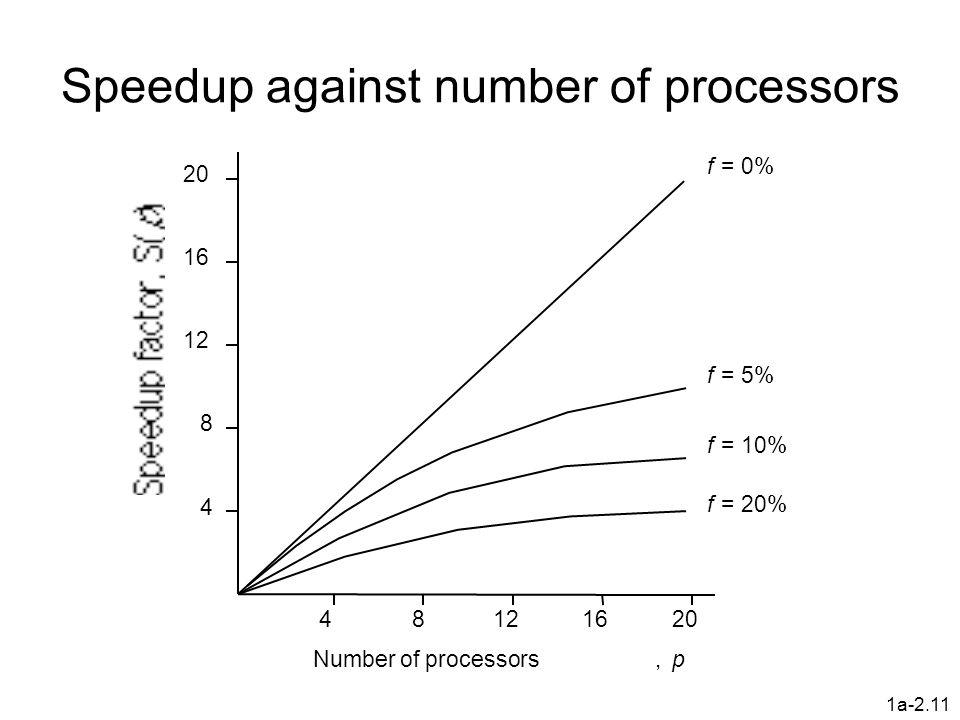 1a-2.11 Speedup against number of processors 4 8 12 16 20 48121620 f = 20% f = 10% f = 5% f = 0% Number of processors,p