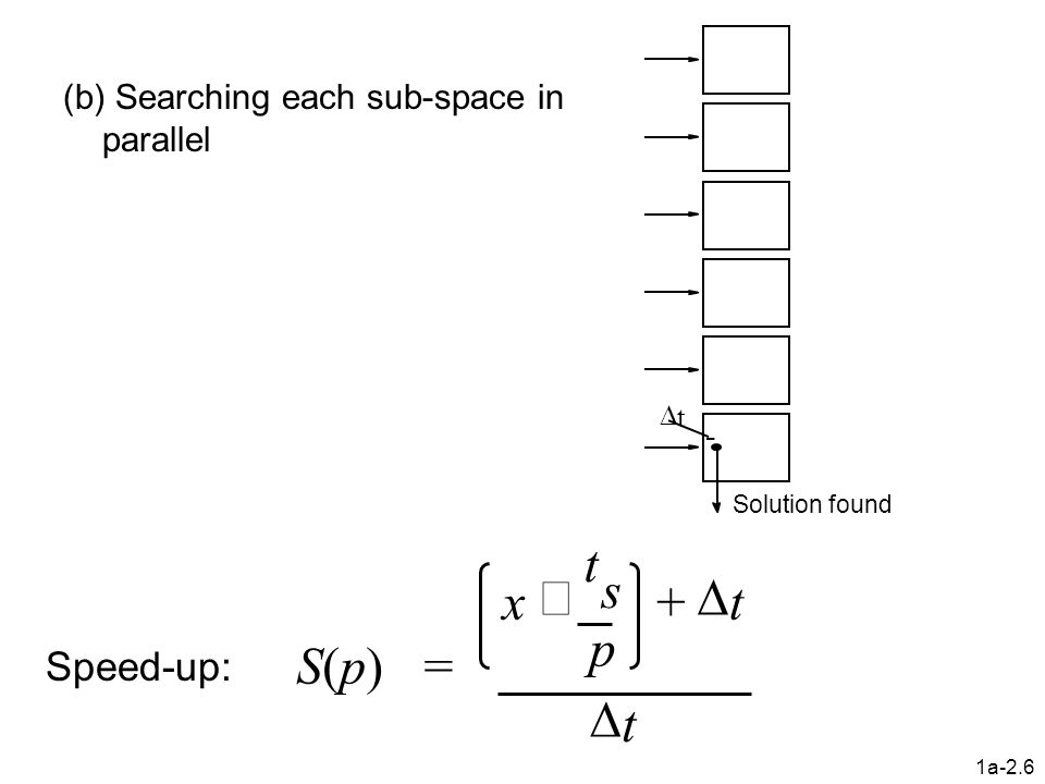 1a-2.7 Worst case for sequential search when solution found in last sub- space search.