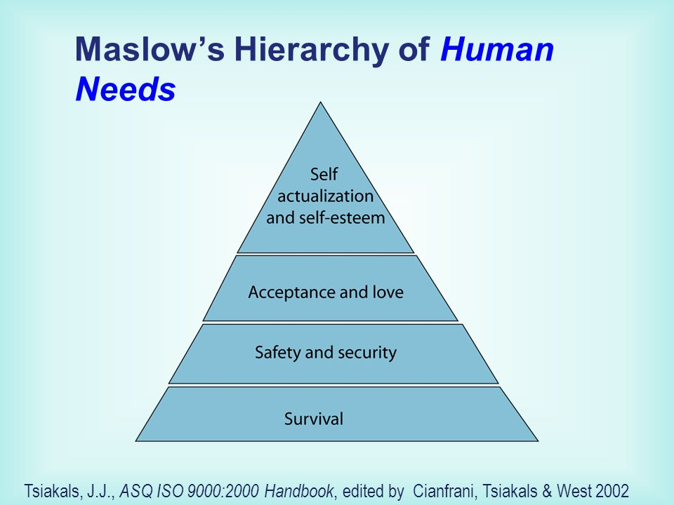 Maslow's Hierarchy of Human Needs Tsiakals, J.J., ASQ ISO 9000:2000 Handbook, edited by Cianfrani, Tsiakals & West 2002