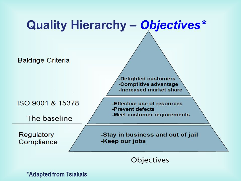 Quality Hierarchy – Objectives* *Adapted from Tsiakals
