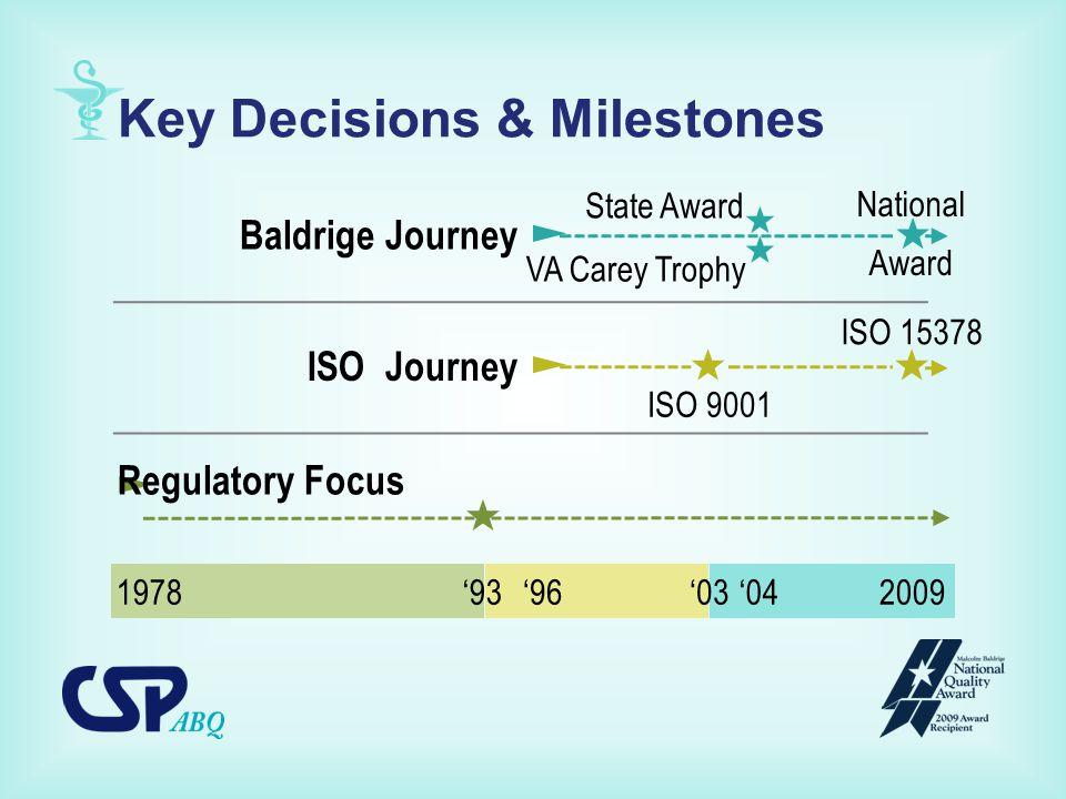Key Decisions & Milestones  ►  ►  ►  ISO 9001 ISO 15378 ISO Journey Baldrige Journey Regulatory Focus National Award 1978'93'96'032009'04 State Award VA Carey Trophy  