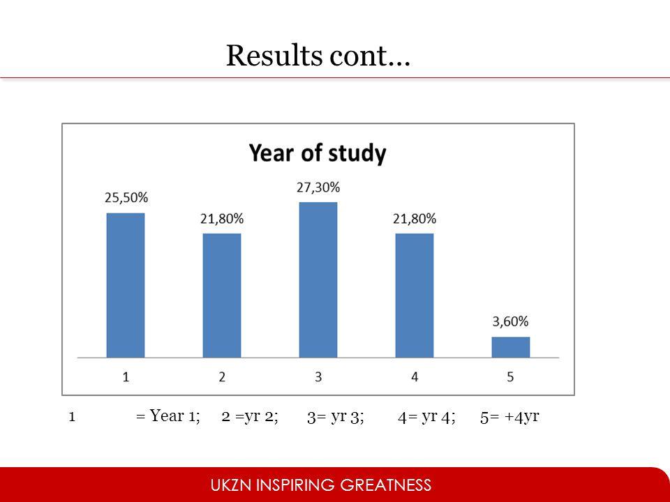 UKZN INSPIRING GREATNESS 1= Year 1; 2 =yr 2; 3= yr 3; 4= yr 4; 5= +4yr Results cont…
