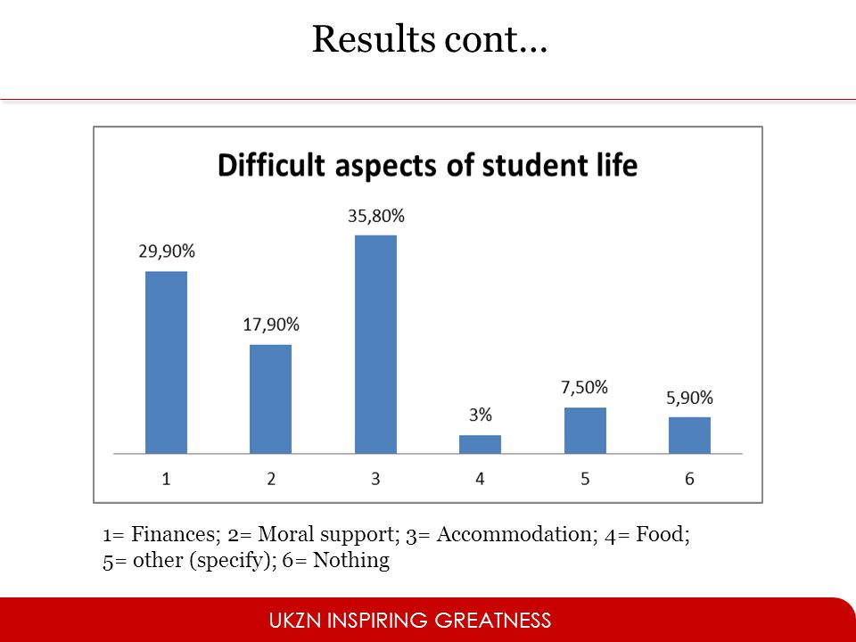 UKZN INSPIRING GREATNESS 1= Finances; 2= Moral support; 3= Accommodation; 4= Food; 5= other (specify); 6= Nothing Results cont…