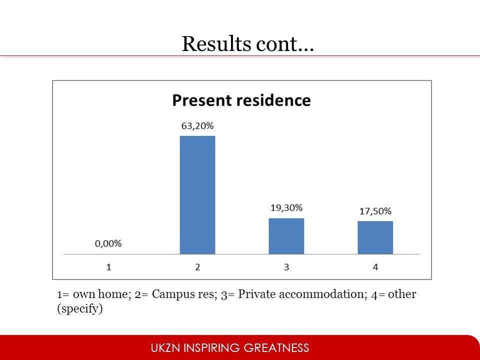 UKZN INSPIRING GREATNESS 1= own home; 2= Campus res; 3= Private accommodation; 4= other (specify) Results cont…