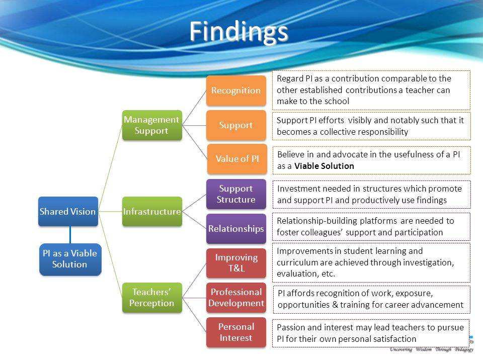 Findings Shared Vision Management Support RecognitionSupportValue of PIInfrastructure Support Structure Relationships Teachers' Perception Improving T&L Professional Development Personal Interest PI as a Viable Solution Regard PI as a contribution comparable to the other established contributions a teacher can make to the school Support PI efforts visibly and notably such that it becomes a collective responsibility Believe in and advocate in the usefulness of a PI as a Viable Solution Investment needed in structures which promote and support PI and productively use findings Relationship-building platforms are needed to foster colleagues' support and participation Improvements in student learning and curriculum are achieved through investigation, evaluation, etc.