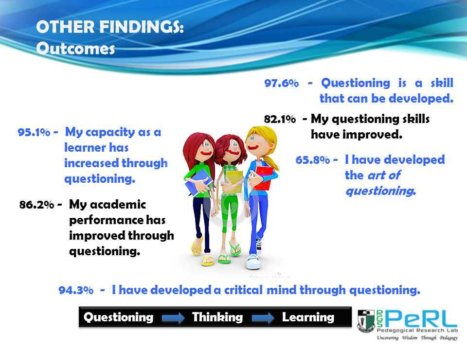95.1% - My capacity as a learner has increased through questioning.
