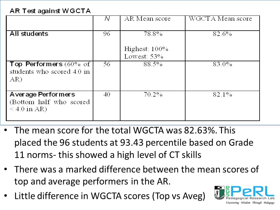 The mean score for the total WGCTA was 82.63%.