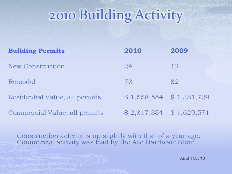 Building Permits20102009 New Construction 24 12 Remodel7382 Residential Value, all permits$ 1,558,554$ 1,381,729 Commercial Value, all permits$ 2,317,