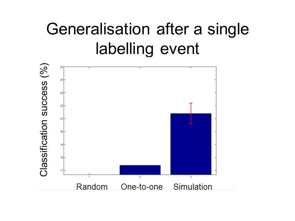 Generalisation after a single labelling event Random One-to-one Simulation Classification success (%)