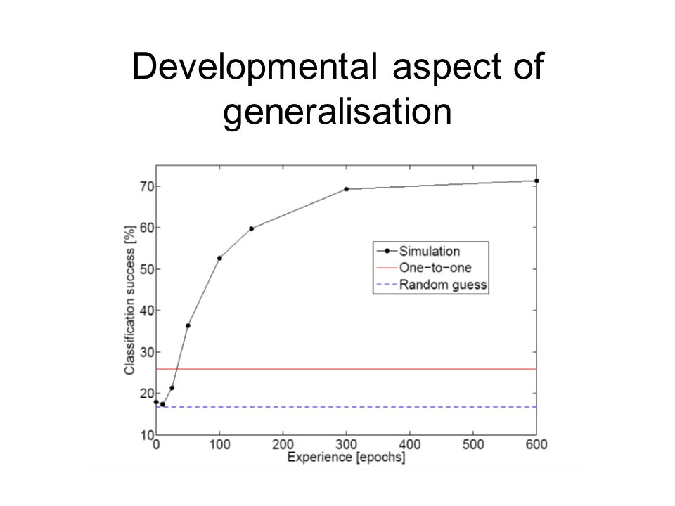 Developmental aspect of generalisation
