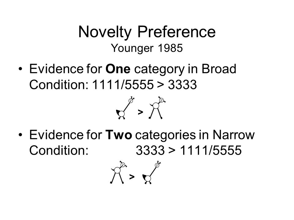 Novelty Preference Younger 1985 Evidence for One category in Broad Condition: 1111/5555 > 3333 Evidence for Two categories in Narrow Condition: 3333 > 1111/5555 > >
