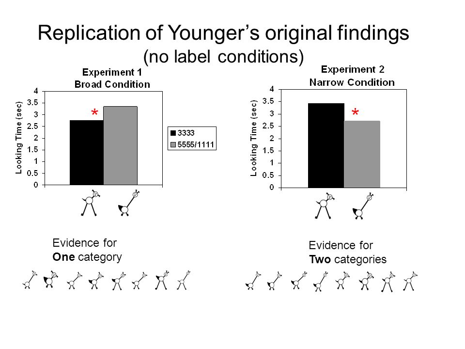 Replication of Younger's original findings (no label conditions) Evidence for One category Evidence for Two categories