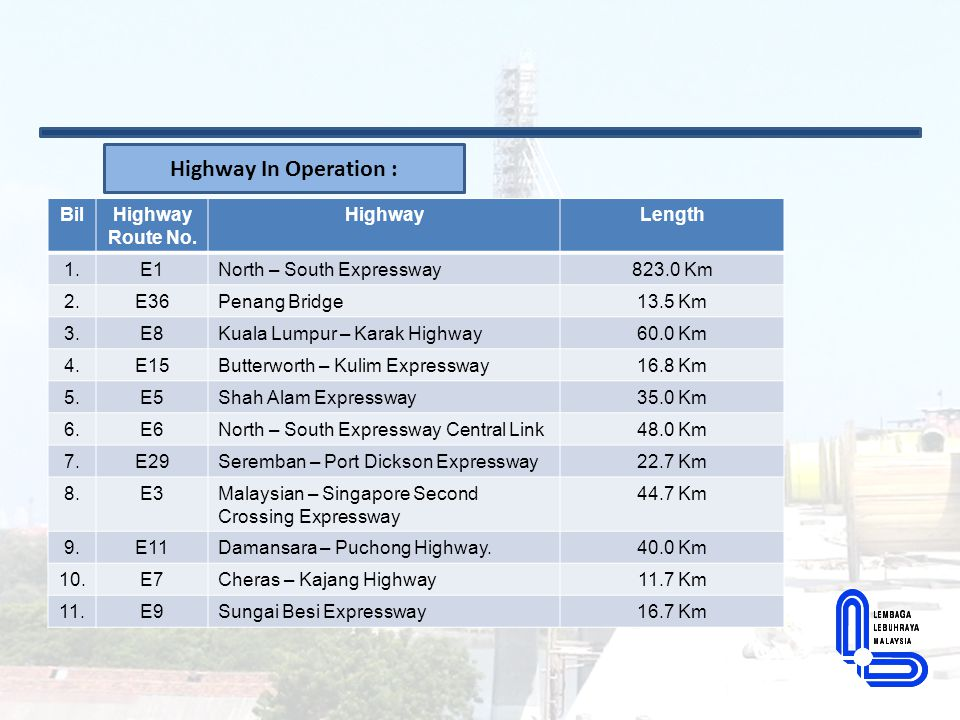 Cont..Highway In Operation : BilHighway Route No.