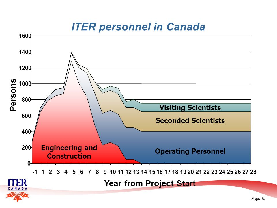 Page 19 ITER personnel in Canada