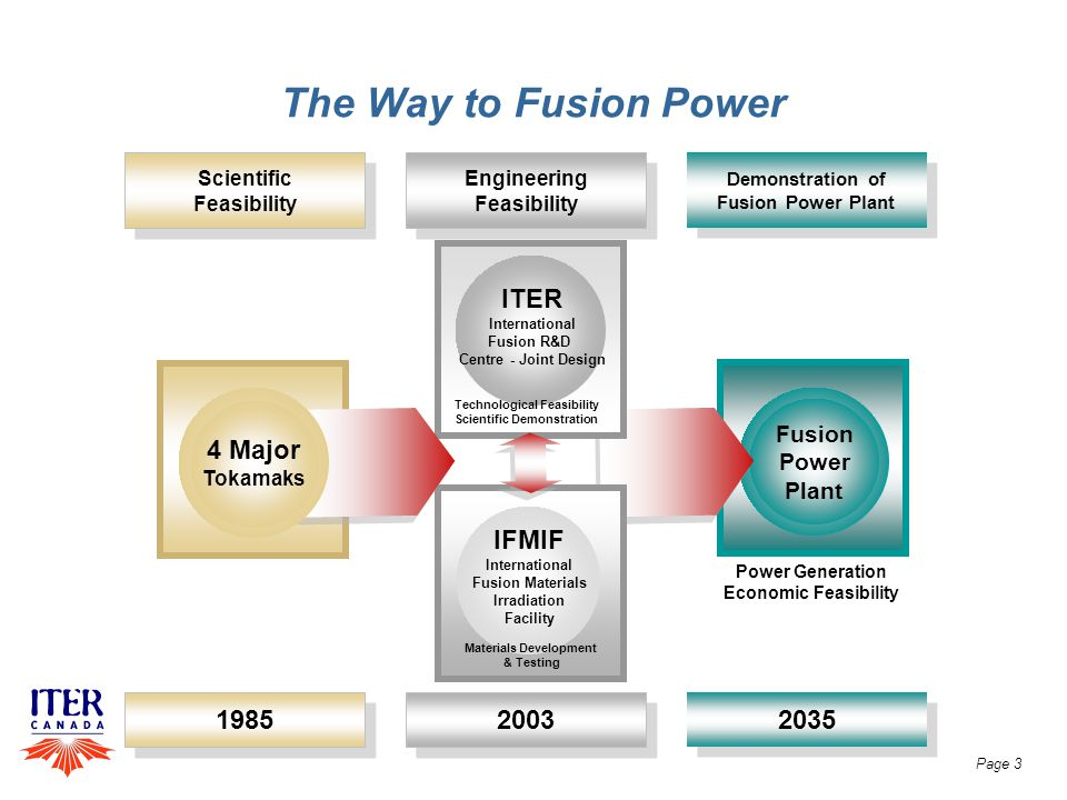 The Way to Fusion Power Fusion Power Plant Demonstration of Fusion Power Plant Demonstration of Fusion Power Plant 2035 Power Generation Economic Feasibility 2003 Engineering Feasibility Engineering Feasibility ITER International Fusion R&D Centre - Joint Design Scientific Feasibility Scientific Feasibility 1985 4 Major Tokamaks IFMIF International Fusion Materials Irradiation Facility Technological Feasibility Scientific Demonstration Materials Development & Testing Page 3