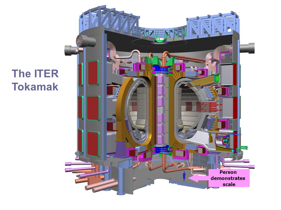 Page 25 Progressive Benefits of Participating in ITER Construction Phase Operating PhaseDecommissioning Phase 2005 - 20142015 - 20342035 - 2067 Commercialization of Fusion Technology Technology Spin-off Benefits  International Leadership  Kyoto support  Jobs – 68,000 person years  Technology Development  Robotics  Tritium handling  Large fabrications  Cross Canada Suppliers  Engineering  Manufacturing  Equipment  R & D and Brain Gain – 250 International Scientists Spending in Canada CA $11.7 Billion