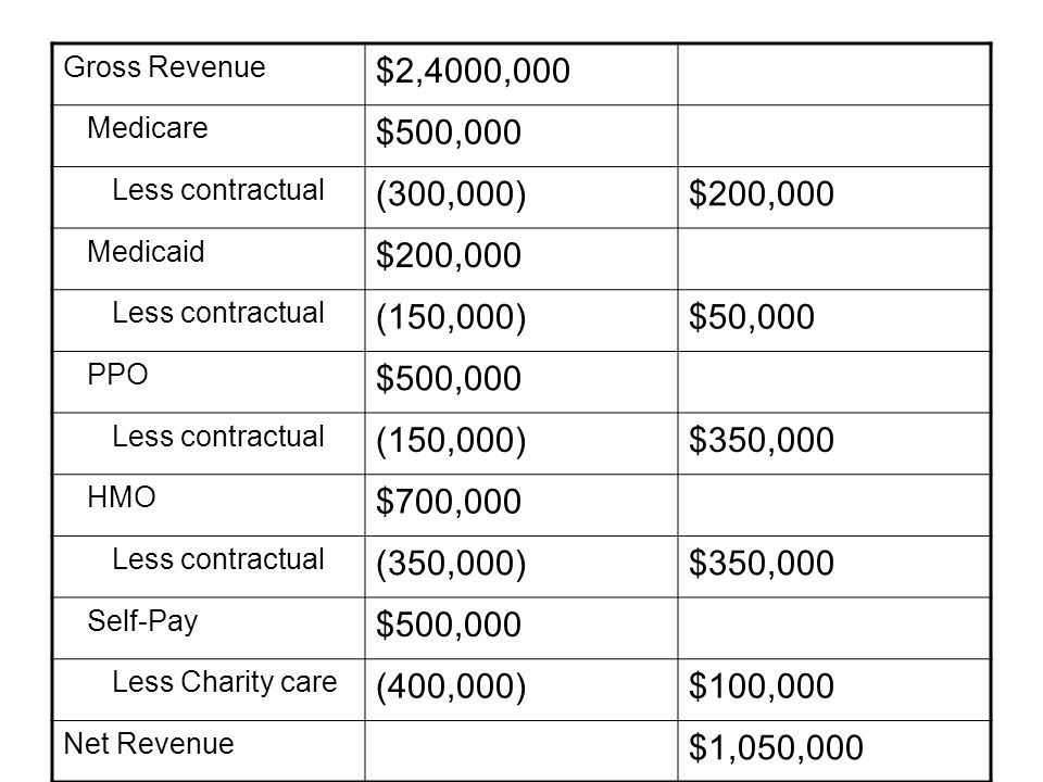 Gross Revenue $2,4000,000 Medicare $500,000 Less contractual (300,000)$200,000 Medicaid $200,000 Less contractual (150,000)$50,000 PPO $500,000 Less contractual (150,000)$350,000 HMO $700,000 Less contractual (350,000)$350,000 Self-Pay $500,000 Less Charity care (400,000)$100,000 Net Revenue $1,050,000
