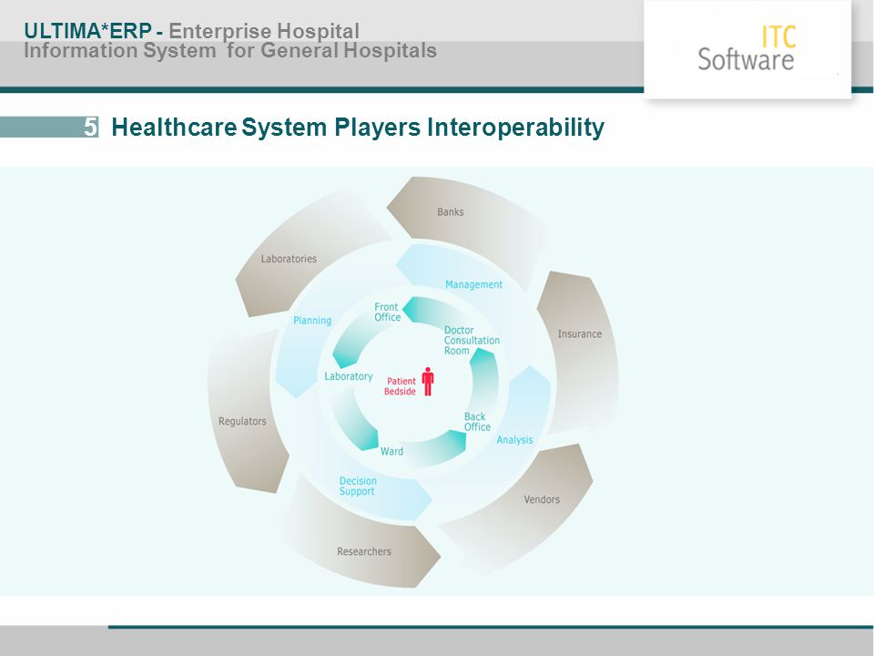 5 Healthcare System Players Interoperability ULTIMA*ERP - Enterprise Hospital Information System for General Hospitals