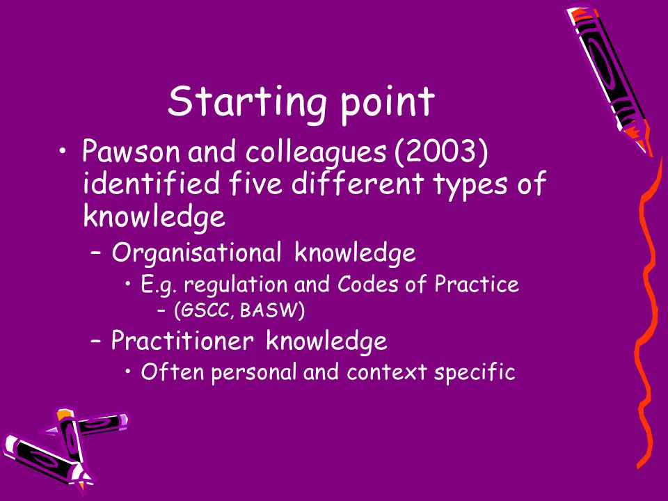 Starting point Pawson and colleagues (2003) identified five different types of knowledge –Organisational knowledge E.g.