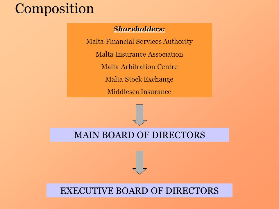 CompositionShareholders: Malta Financial Services Authority Malta Insurance Association Malta Arbitration Centre Malta Stock Exchange Middlesea Insurance MAIN BOARD OF DIRECTORS EXECUTIVE BOARD OF DIRECTORS