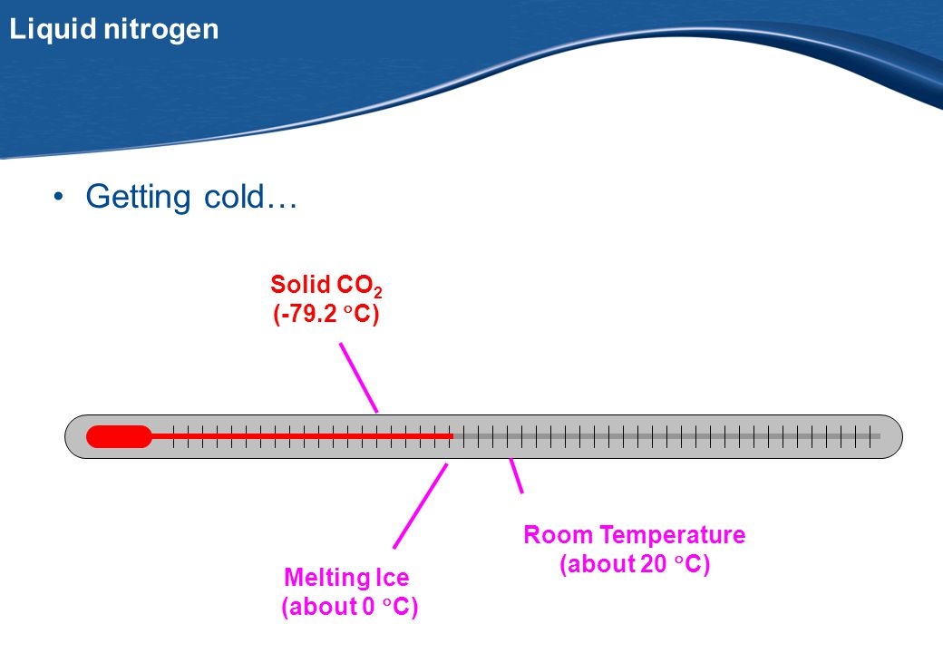 PfB Liquid nitrogen Getting cold… Room Temperature (about 20  C) Melting Ice (about 0  C) Solid CO 2 (-79.2  C)