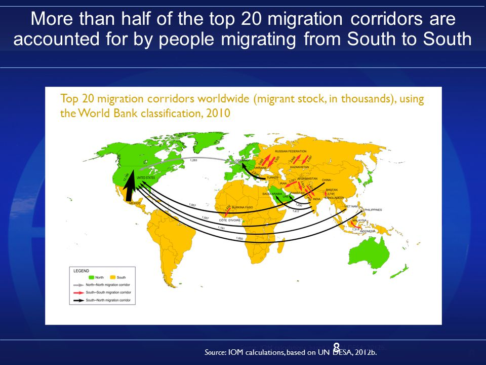 8 More than half of the top 20 migration corridors are accounted for by people migrating from South to South Top 20 migration corridors worldwide (migrant stock, in thousands), using the World Bank classification, 2010 Source: IOM calculations, based on UN DESA, 2012b.
