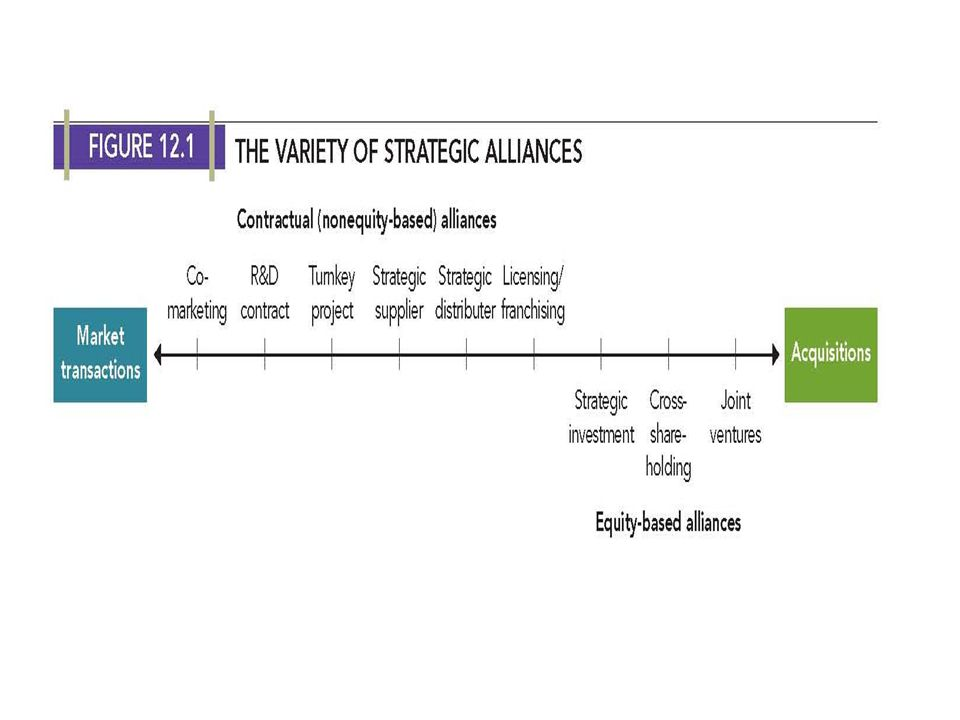 ALLIANCES AND ACQUISITIONS equity-based alliances - strategic investment; one partner invests in another cross-shareholding - both partners invest in each other acquisitions - transfer of the control of operations and management from one firm (target) to another (acquirer), the former becoming a unit of the latter merger - combination of operations and management of two firms to establish a new legal entity