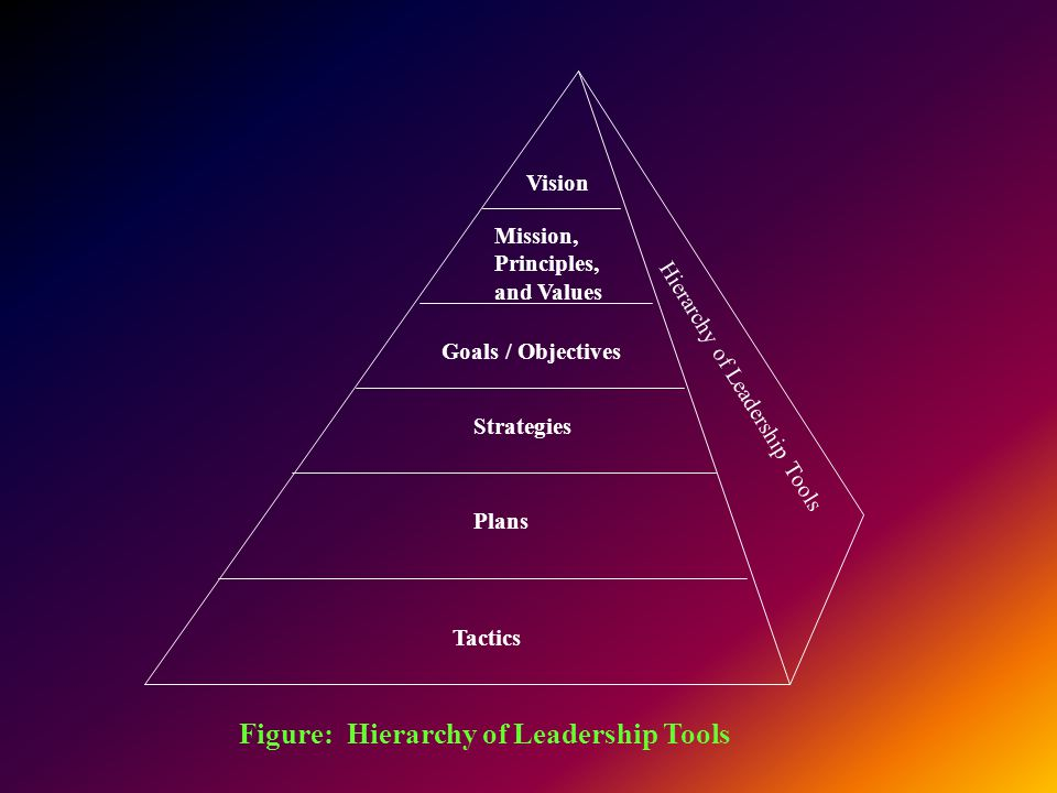Figure: Hierarchy of Leadership Tools Vision Mission, Principles, and Values Goals / Objectives Strategies Plans Tactics Hierarchy of Leadership Tools