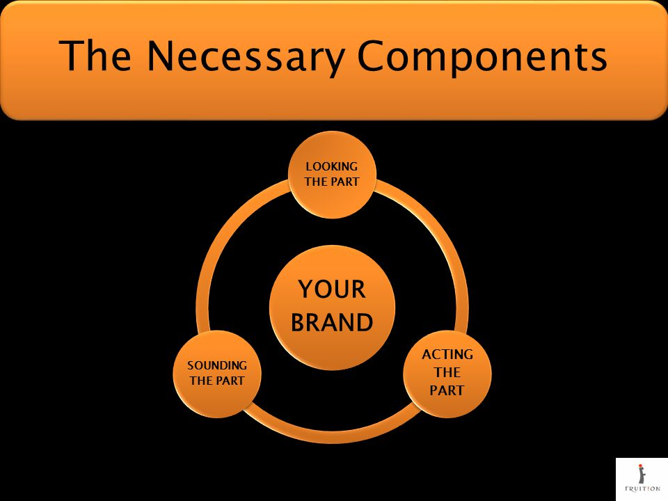 YOUR BRAND LOOKING THE PART ACTING THE PART SOUNDING THE PART