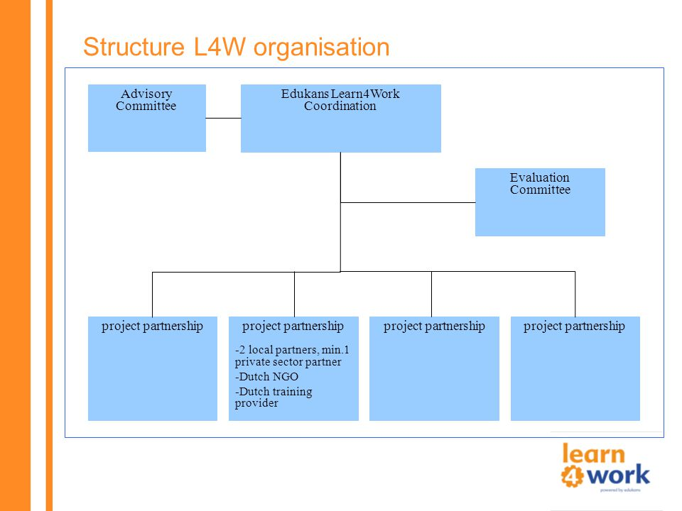 Structure L4W organisation Edukans Learn4Work Coordination Advisory Committee Evaluation Committee project partnership -2 local partners, min.1 private sector partner -Dutch NGO -Dutch training provider project partnership