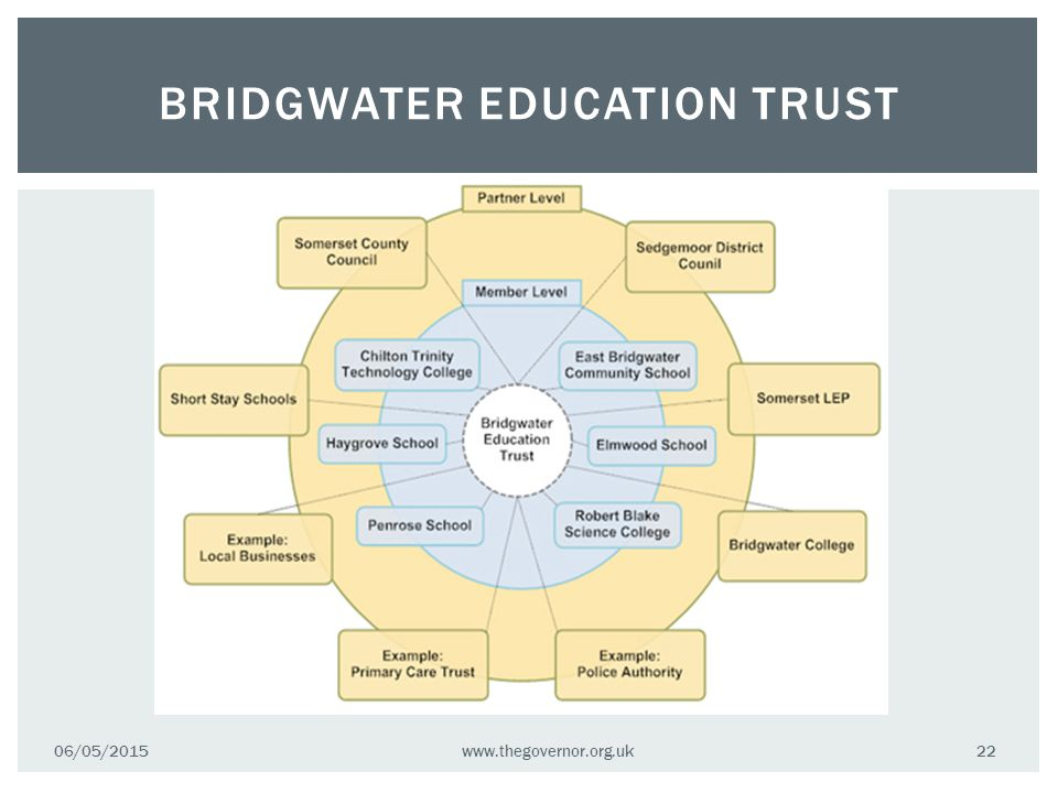 BRIDGWATER EDUCATION TRUST 06/05/2015www.thegovernor.org.uk 22