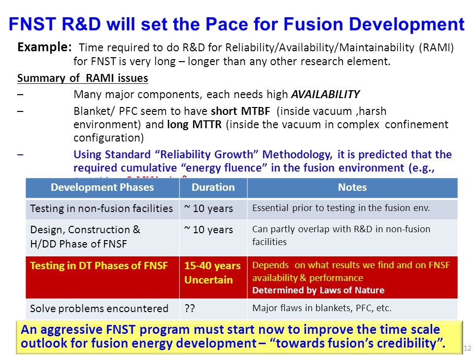 FNST R&D will set the Pace for Fusion Development Example: Time required to do R&D for Reliability/Availability/Maintainability (RAMI) for FNST is very long – longer than any other research element.