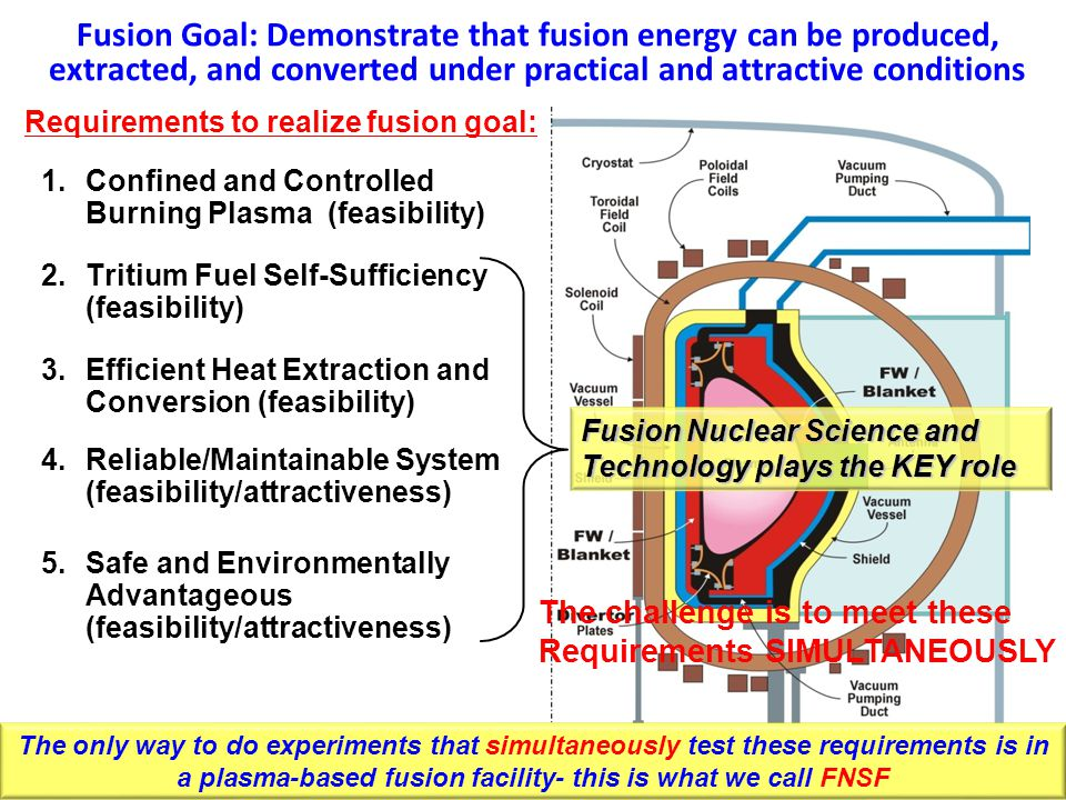 1.Confined and Controlled Burning Plasma (feasibility) 2.Tritium Fuel Self-Sufficiency (feasibility) 3.Efficient Heat Extraction and Conversion (feasibility) 4.Reliable/Maintainable System (feasibility/attractiveness) 5.Safe and Environmentally Advantageous (feasibility/attractiveness) Fusion Goal: Demonstrate that fusion energy can be produced, extracted, and converted under practical and attractive conditions Fusion Nuclear Science and Technology plays the KEY role 3 Requirements to realize fusion goal: The only way to do experiments that simultaneously test these requirements is in a plasma-based fusion facility- this is what we call FNSF The challenge is to meet these Requirements SIMULTANEOUSLY