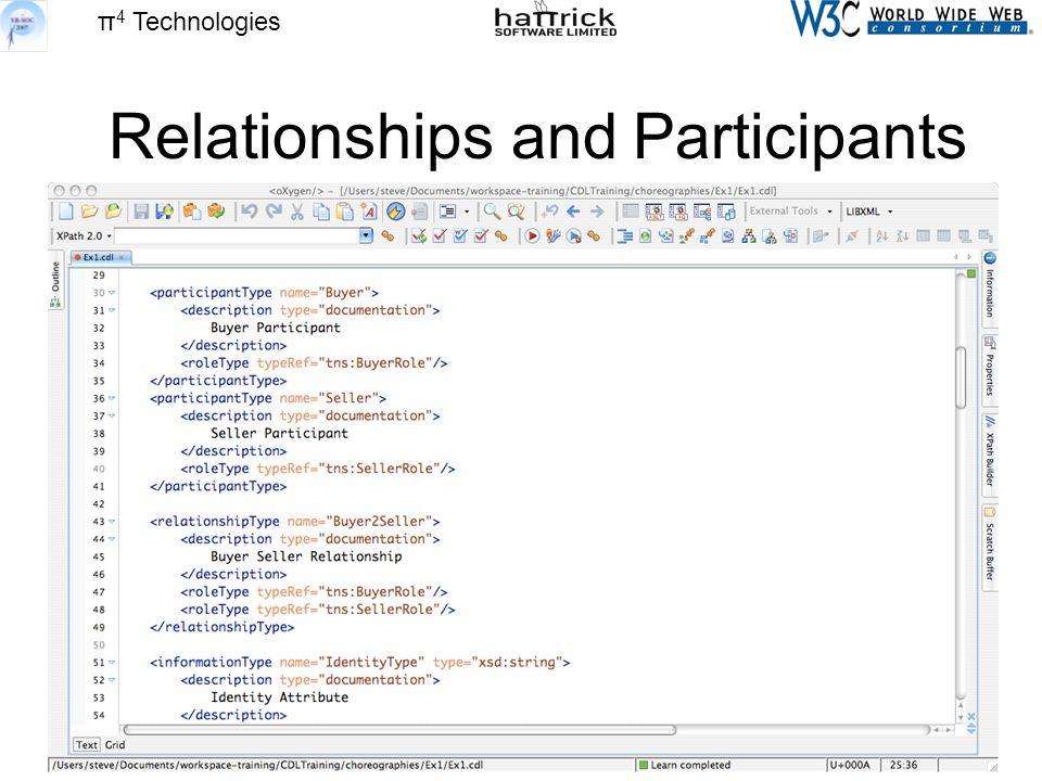 π 4 Technologies Relationships and Participants
