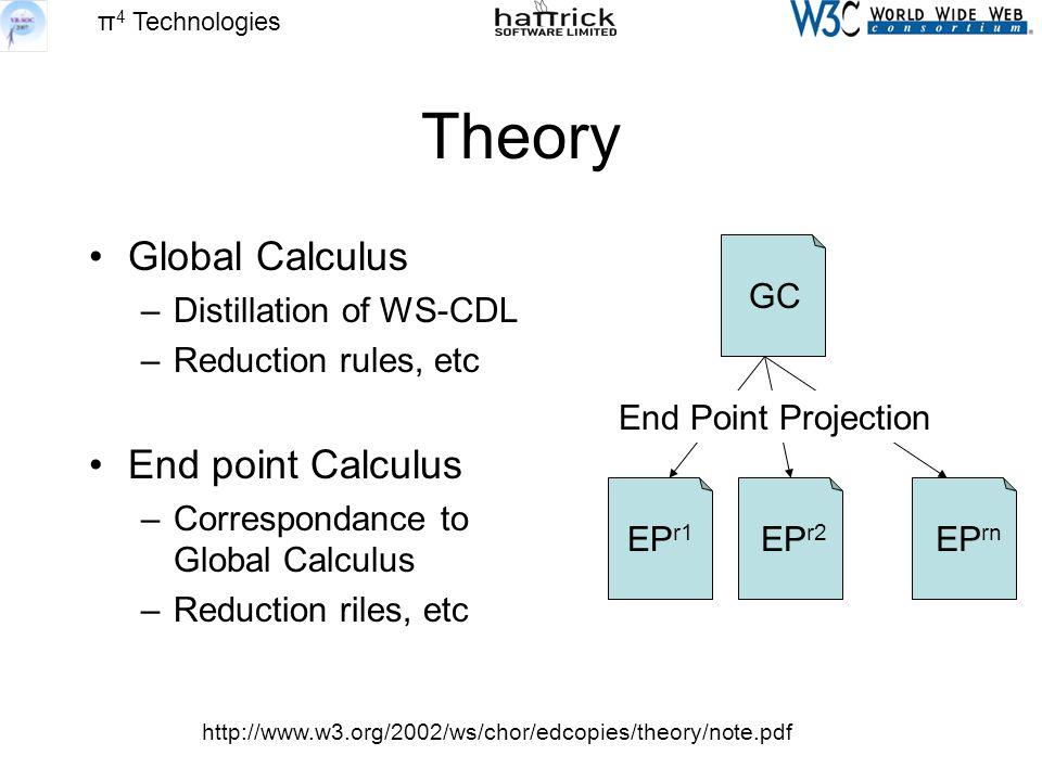 π 4 Technologies Theory Global Calculus –Distillation of WS-CDL –Reduction rules, etc End point Calculus –Correspondance to Global Calculus –Reduction riles, etc http://www.w3.org/2002/ws/chor/edcopies/theory/note.pdf GC EP r1 EP r2 EP rn End Point Projection