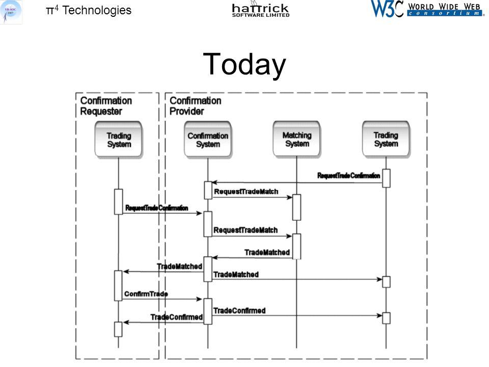 π 4 Technologies Today