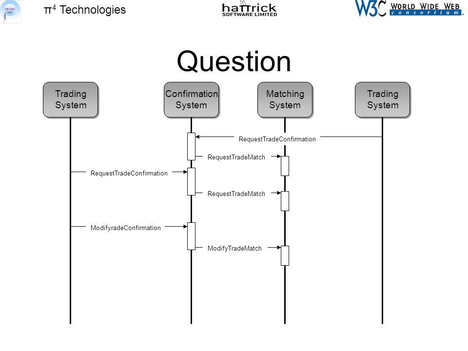 π 4 Technologies Question Trading System Trading System Confirmation System Matching System RequestTradeConfirmation RequestTradeMatch RequestTradeConfirmation ModifyradeConfirmation ModifyTradeMatch