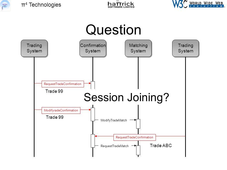 π 4 Technologies Question Trading System Trading System Confirmation System Matching System RequestTradeConfirmation RequestTradeMatch RequestTradeConfirmation ModifyradeConfirmation ModifyTradeMatch Trade 99 Trade ABC Session Joining?