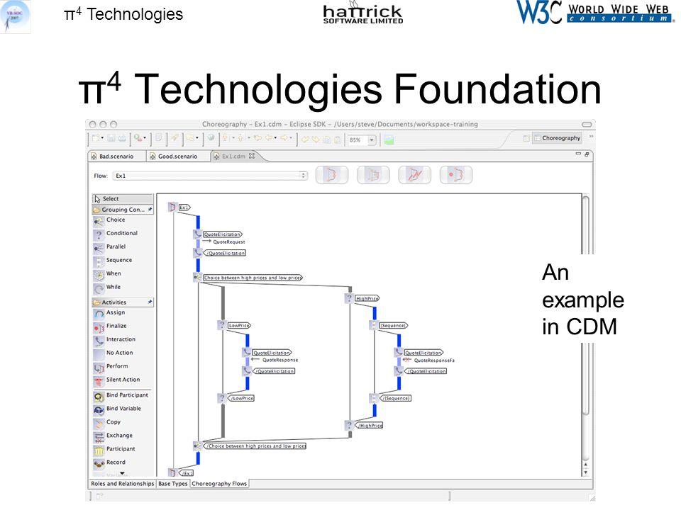 π 4 Technologies π 4 Technologies Foundation An example in CDM