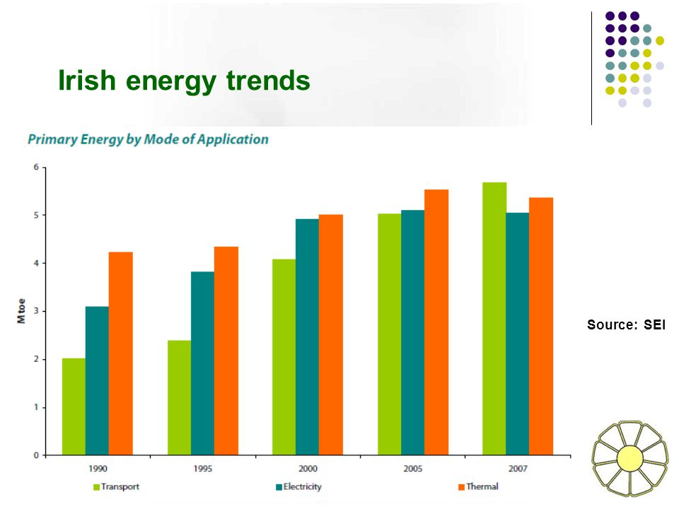 Irish energy trends Source: SEI