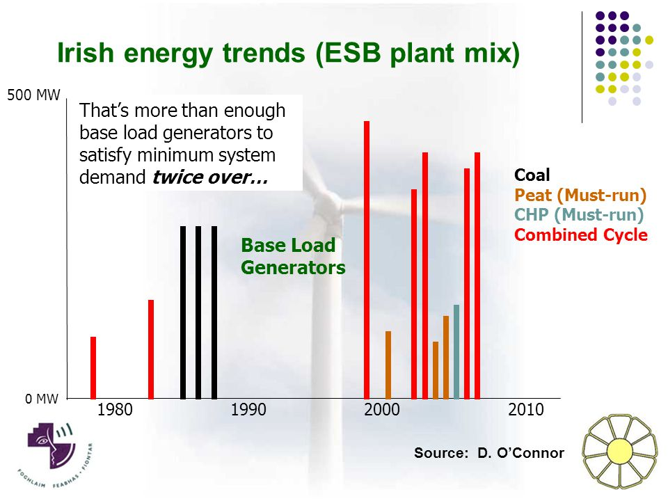 Base Load Generators 198019902000 2010 0 MW 500 MW Coal Peat (Must-run) CHP (Must-run) Combined Cycle Irish energy trends (ESB plant mix) That's enough base load generators to satisfy minimum system demand That's more than enough base load generators to satisfy minimum system demand twice over… Source: D.